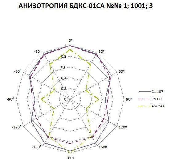 Анизотропия БДКС-01СА